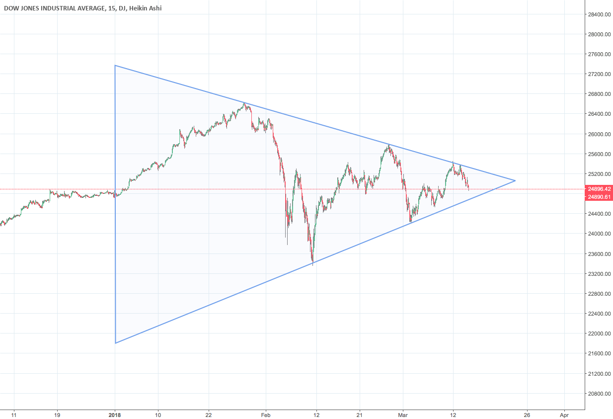 DOW forming symmetrical triangle