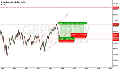 GBPUSD: Trade GBPUSD for 2015 inchaelah