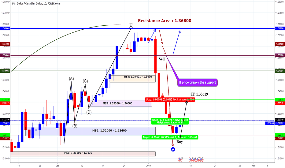 USDCAD: Buy USDCAD TP 1.33619 | Best Chart Upadted