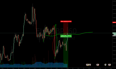 EURGBP: Trying to turn M's to B's SELL