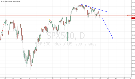 SPX500: short SPX500 if it down to 2115