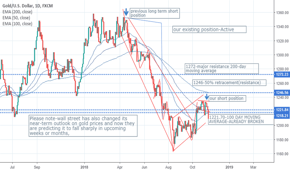 XAUUSD: THE PROBLEM IS YOU DON'T BELIEVE IT UNTIL YOU SEE IT-