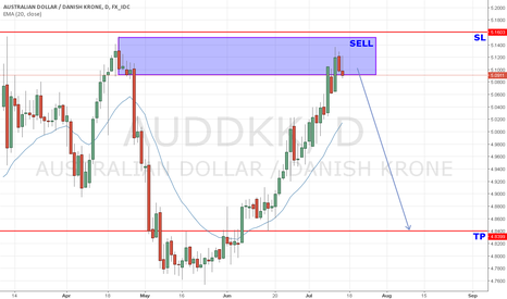AUDDKK: AUD/DKK Supply zone playing