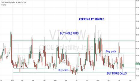 VIX: VIX Options - Keep it simple