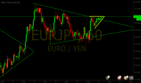 EURJPY: Ascending Triangle on EURJPY
