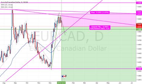 EURCAD: EUR/CAD (long-term) Swing Short