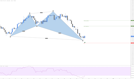 EURUSD: EURUSD Bullish Shark