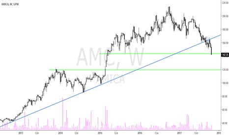 AMC: Amica – próba przełamania kluczowego wsparcia