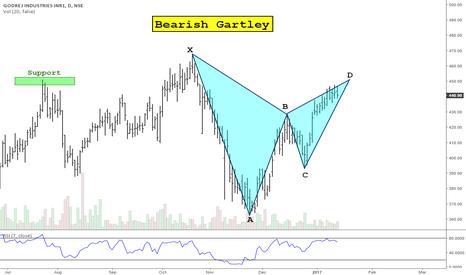 GODREJIND: Bearish Gartley on Godrej Industries