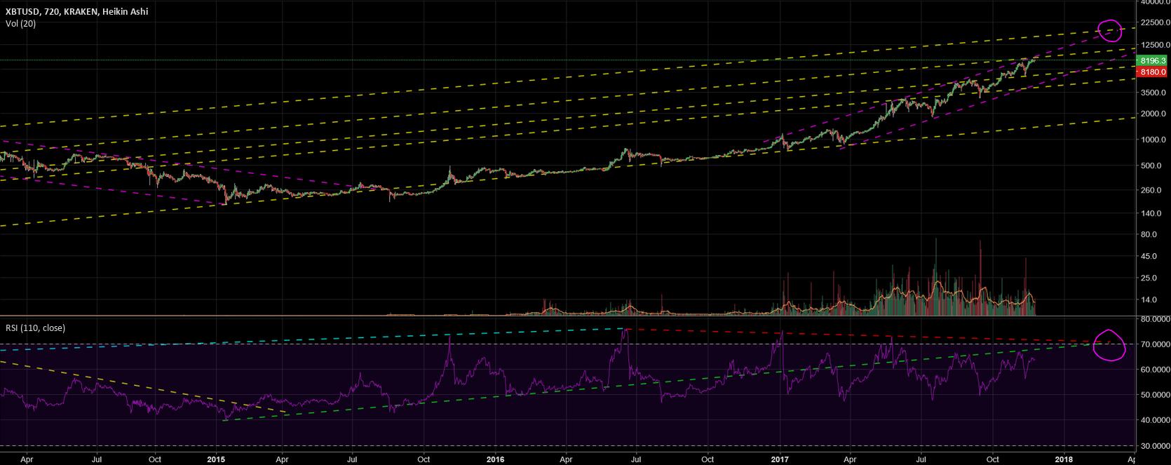 February 28, Bitcoin at $ 19,000