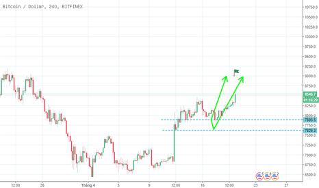 BTCUSD: 100% Bitcoin đang trên đường trở lại mốc $9,000