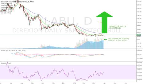 LABU: Stock trade 1.