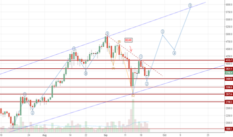 BTCUSD: Bitcoin Elliot Waves