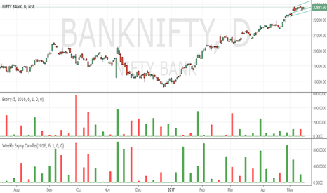 BANKNIFTY: Bank Nifty weekly/daily expiry candles