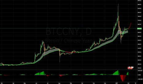 BTCCNY: Bitcoin Squeeze