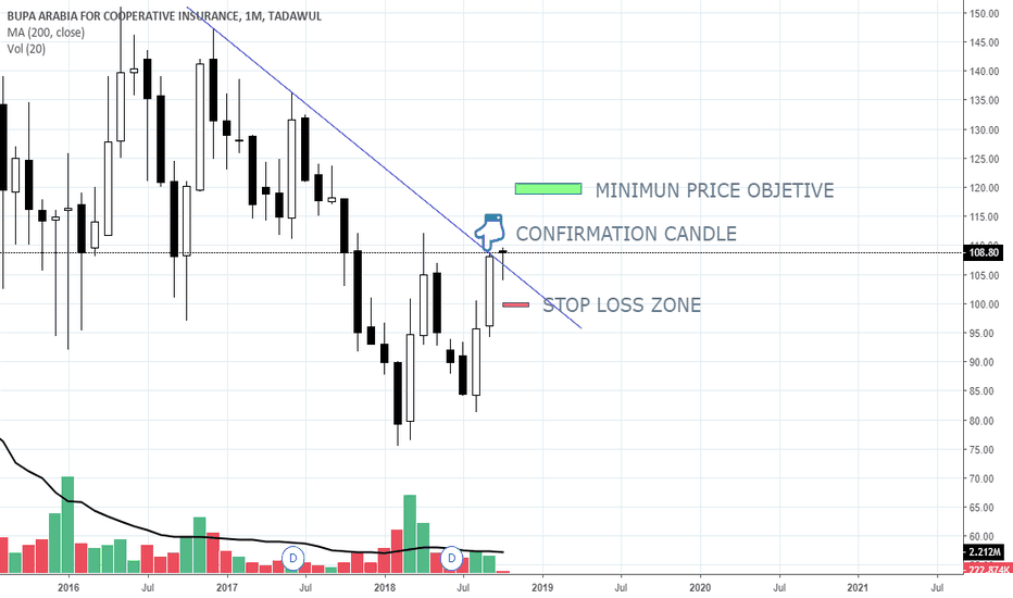 8210: LONG POSITION FOR BUPA