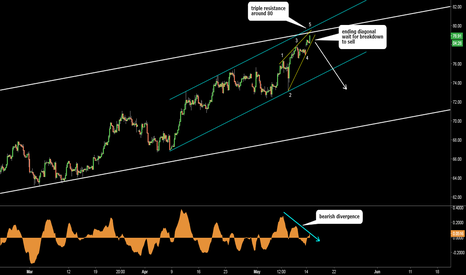 UKOIL: Brent Crude Oil: Possible Ending Diagonal at Triple Resistance