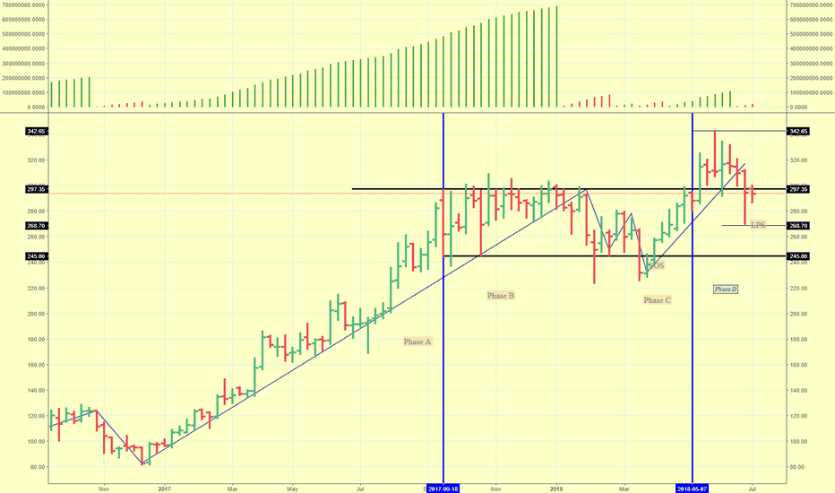EDELWEISS: Weekly Chart : Accumulation, Markup, Test done.