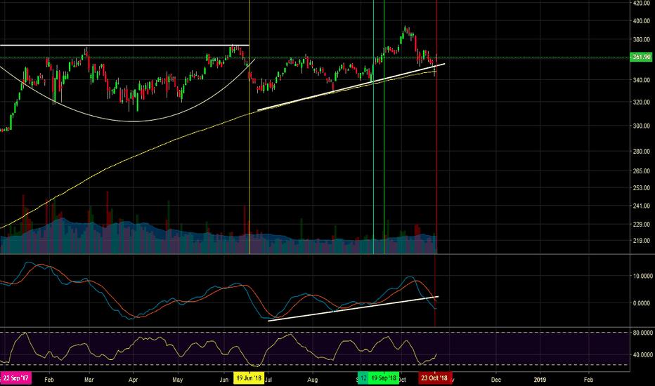 BA: $BA-Short- drop macd trend