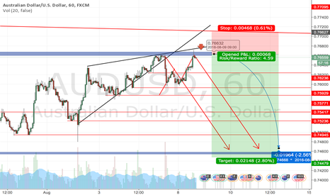 AUDUSD: AUDUSD Still in play, waiting for the rebound off the resistance