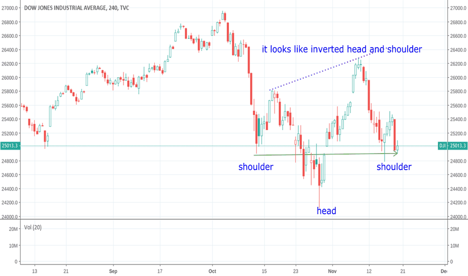 DJI: if the level of 24853 holds and turns around,