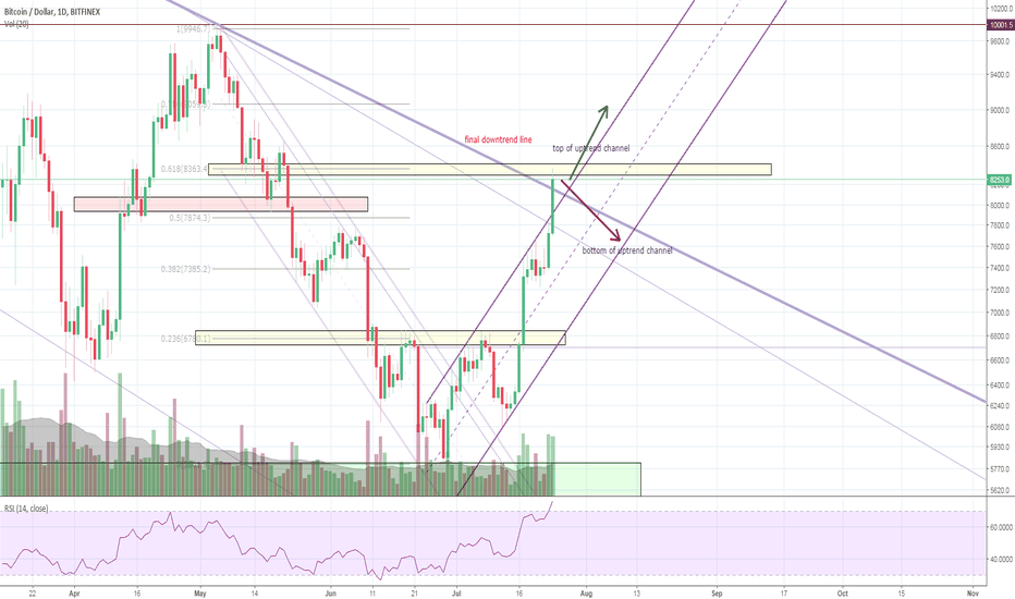 BTCUSD: Bitcoin break the 7800 resistence and more!