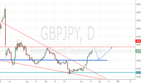 GBPJPY: possible correction