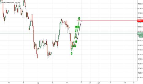 DAX: DAX possibile ABCD pattern in atto...