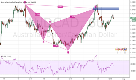 AUDCAD: Type 2 Bearish Shark on AUDCAD