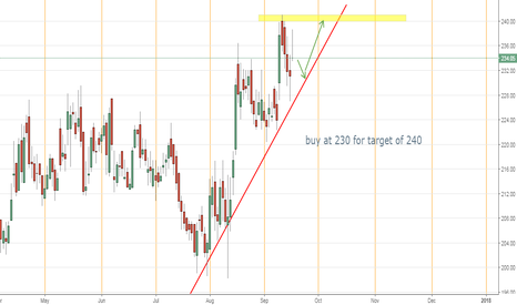 PETRONET: pull back expected in petronet