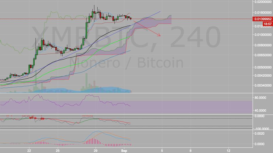 Trading XMR