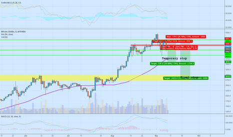 BTCUSD: China banning bitcoin again, what do we do?