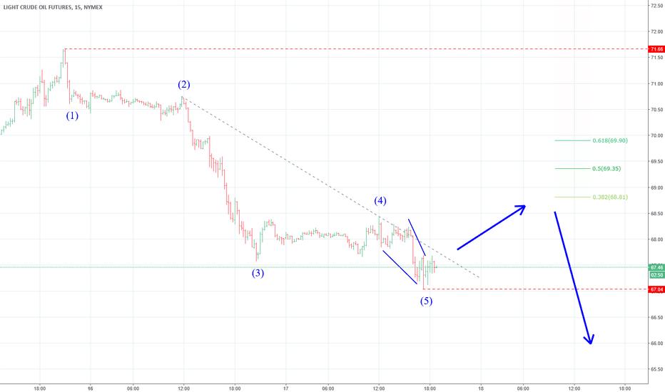 CLQ2018: CL WTI коррекция (вне рынка)