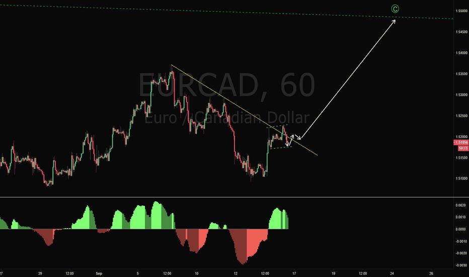 EURCAD: EURCAD Long Trade Setup