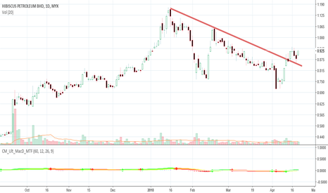 5199: HIBISCUS : Potong Downtrend line