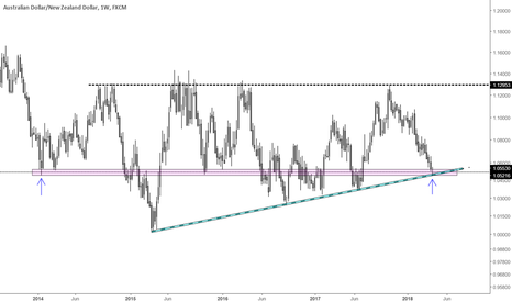 AUDNZD: Major bottom is possibly set in AUDNZD