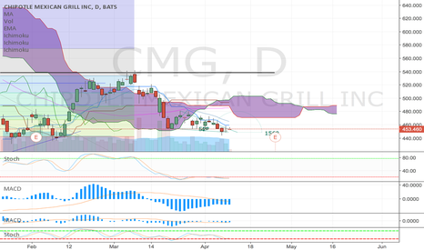 CMG: CMG compression/expansion UP if > 455