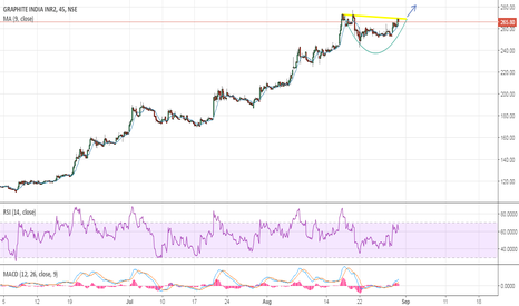 GRAPHITE: Graphite India:- A nice rounding bottom formation!!