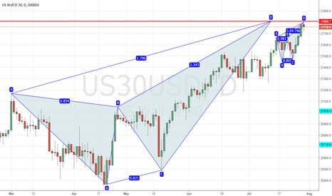 US30USD: waiting for the trend change candle