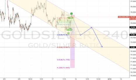 GOLDSILVER: 金银比下跌趋势显现