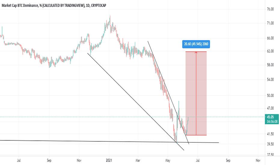 btc dominance chart tradingview