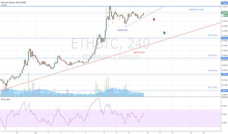 ETHBTC: ETHBTC Short Opportunity