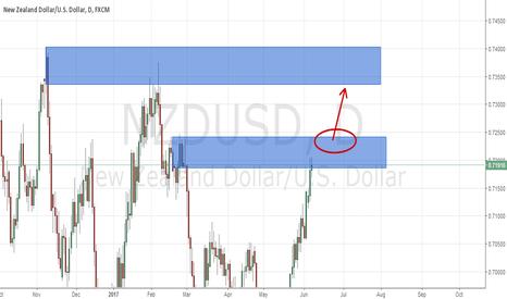 NZDUSD: NZD/USD D