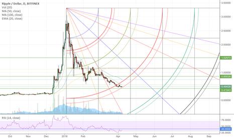 XRPUSD: Speculative Long XRP USD