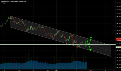 GBPJPY: GBP/JPY : Not so fast