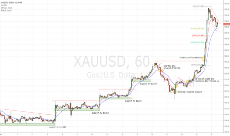 XAUUSD: Gold acceleration on tension in Iraq and Fed decision