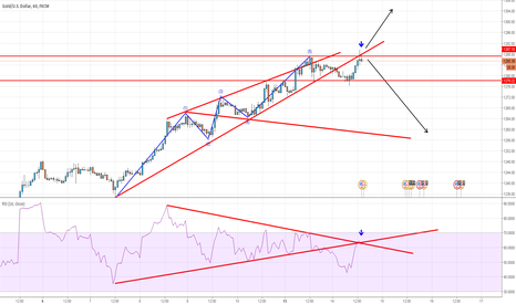 XAUUSD: ons very important resistance