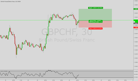 GBPCHF: *Trade of the Day* Long GBP/CHF