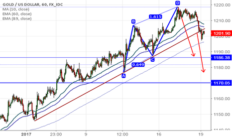 XAUUSD: Gold:Bearish AB=CD pattern and trend line support(Go short)