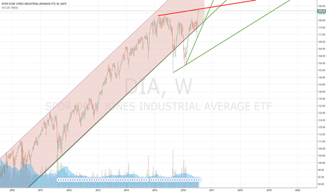 DIA: DOW JONES UPDATE 4 FUN